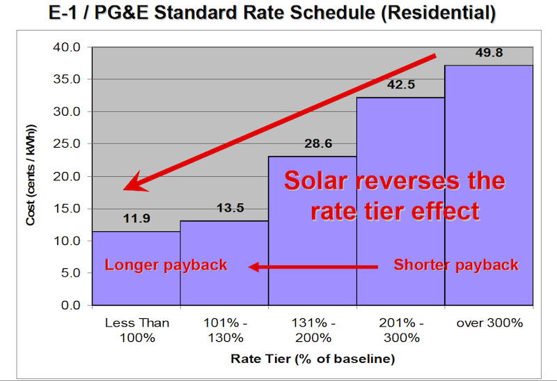 Understanding tiered electricity rates and how to size - Average pg e bill for 3 bedroom house ...