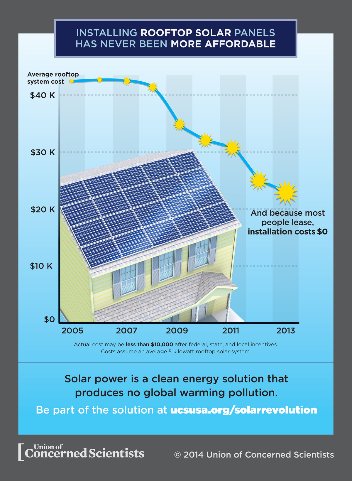 Solar Costs Grid Parity And Rooftop Solar