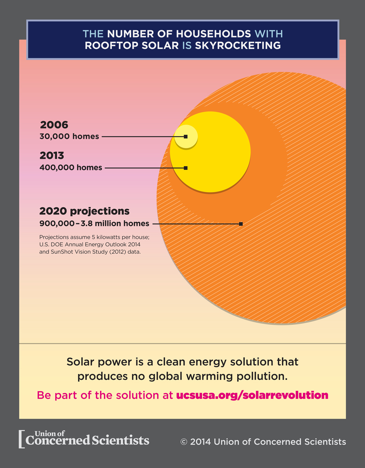 concerned-scientists-household-solar-growth